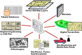GIS Products Services | MCS GEOTECH (P) LTD
